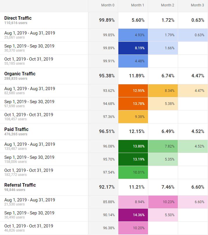 Google Analytics - Kohortová Analyzá