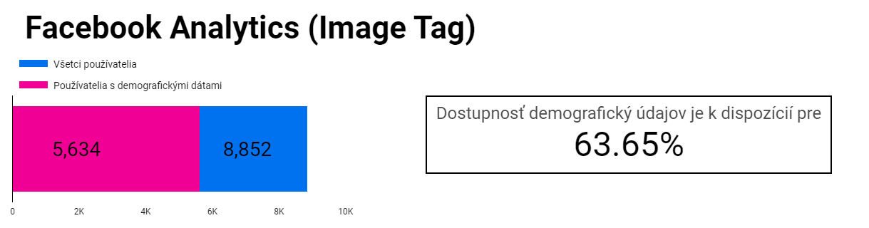 Facebook Analytics IMAGE Tag - Demographic Data Dostupnost