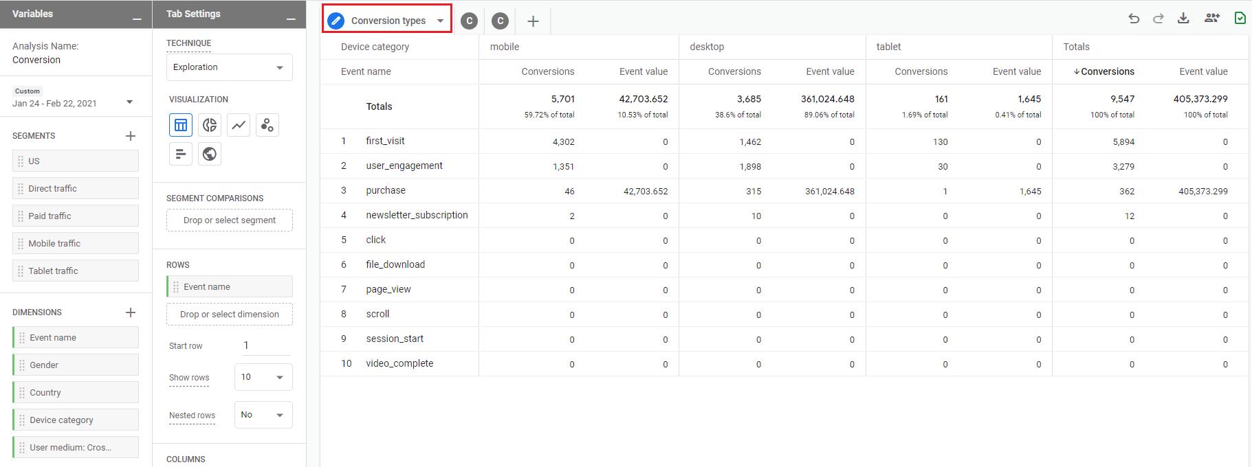 Google Analytics 4 - Analytické centrum - konverzie podľa zariadenia