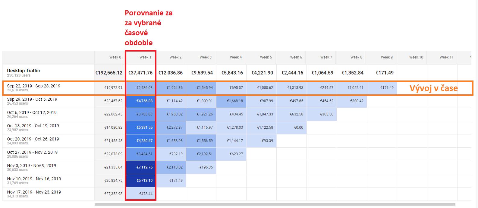 Google Analytics - Kohorty Tabuľka Popis