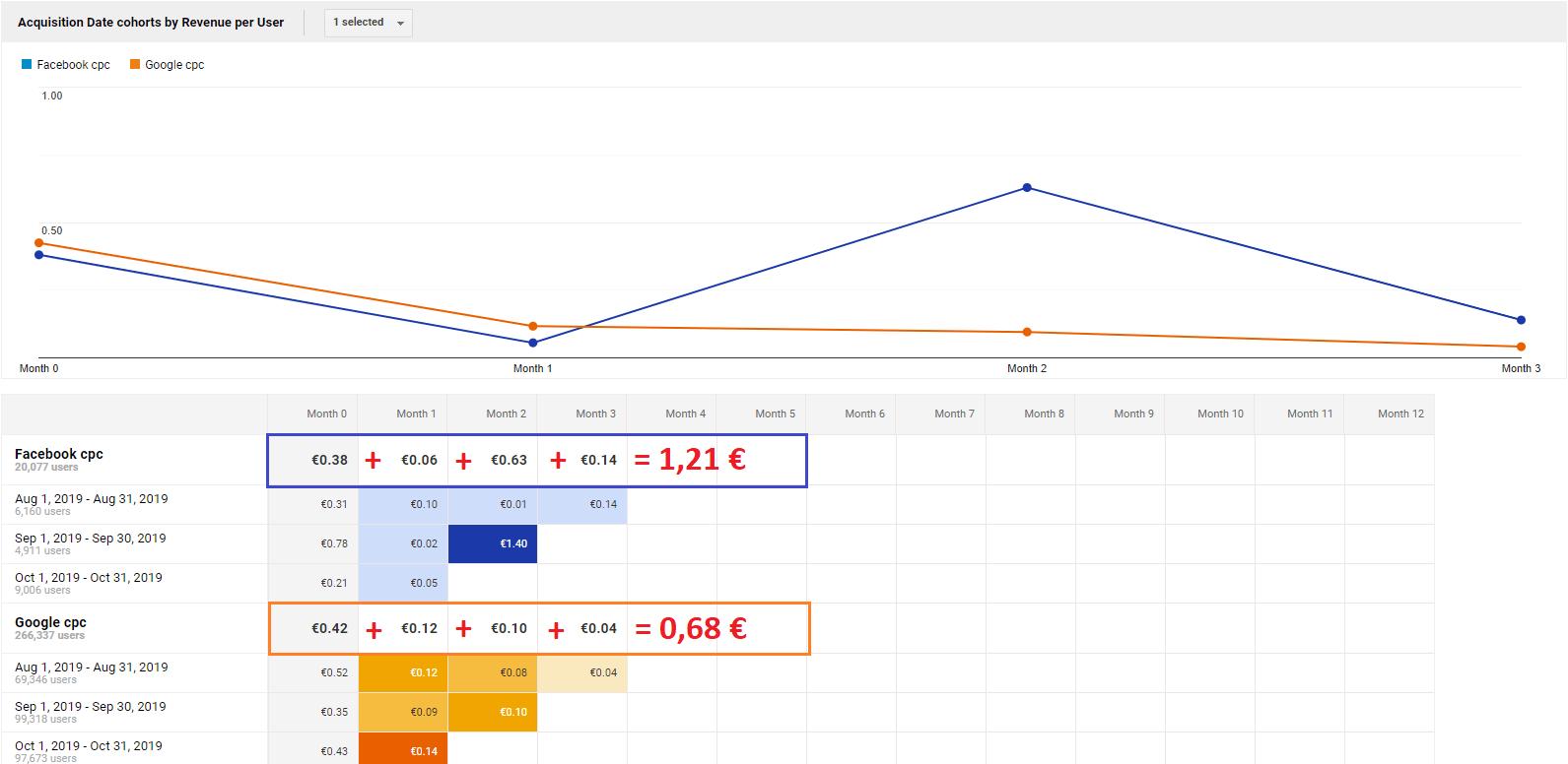 Google Analytics - Porovnanie kampaní