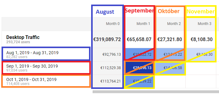 Google Analytics - Porovnanie kampaní_diagonálne