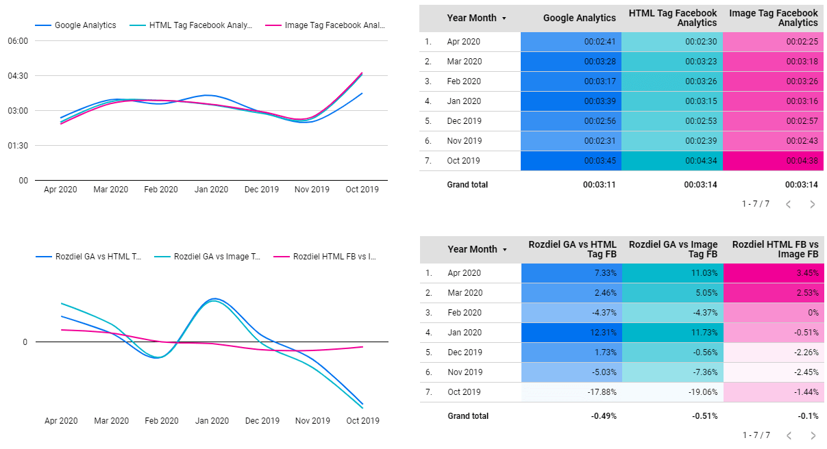 Google Analytics vs Facebook Analytics - Avg. Session Duration