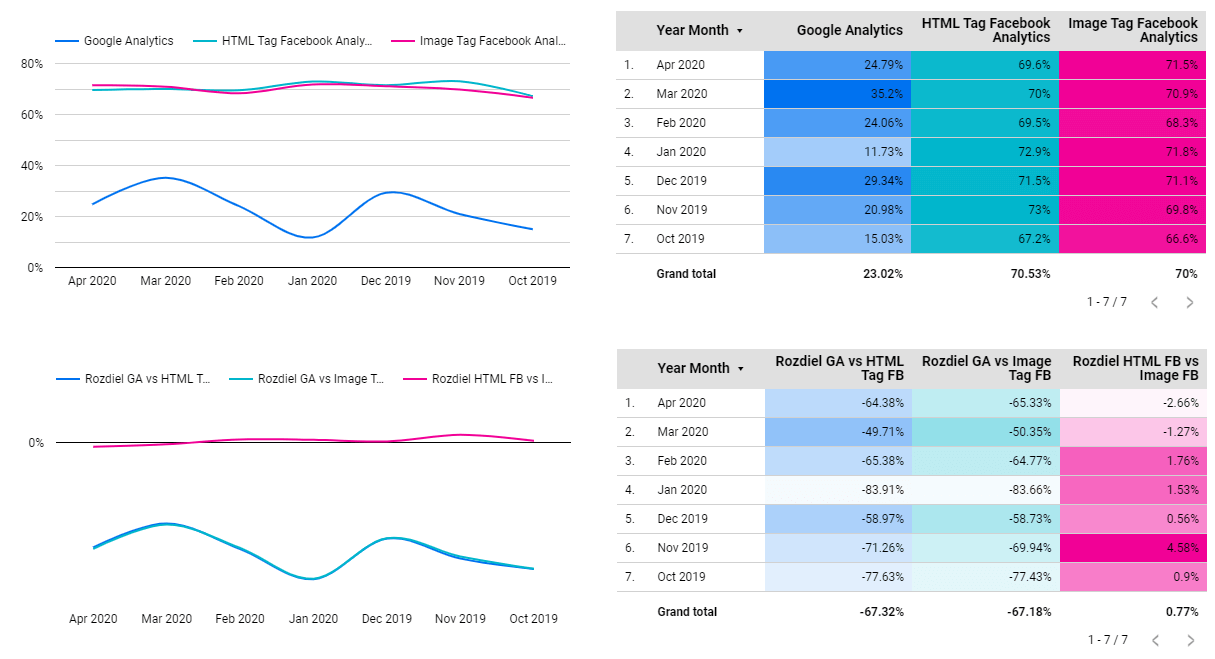 Google Analytics vs Facebook Analytics - Bounce Rate