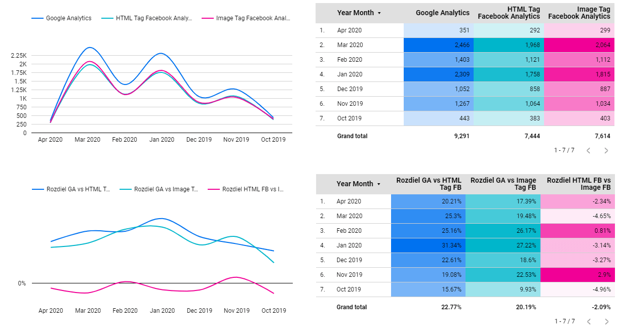 Google Analytics vs Facebook Analytics - New Users