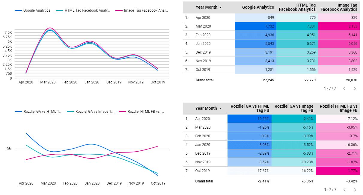 Google Analytics vs Facebook Analytics - Pageviews