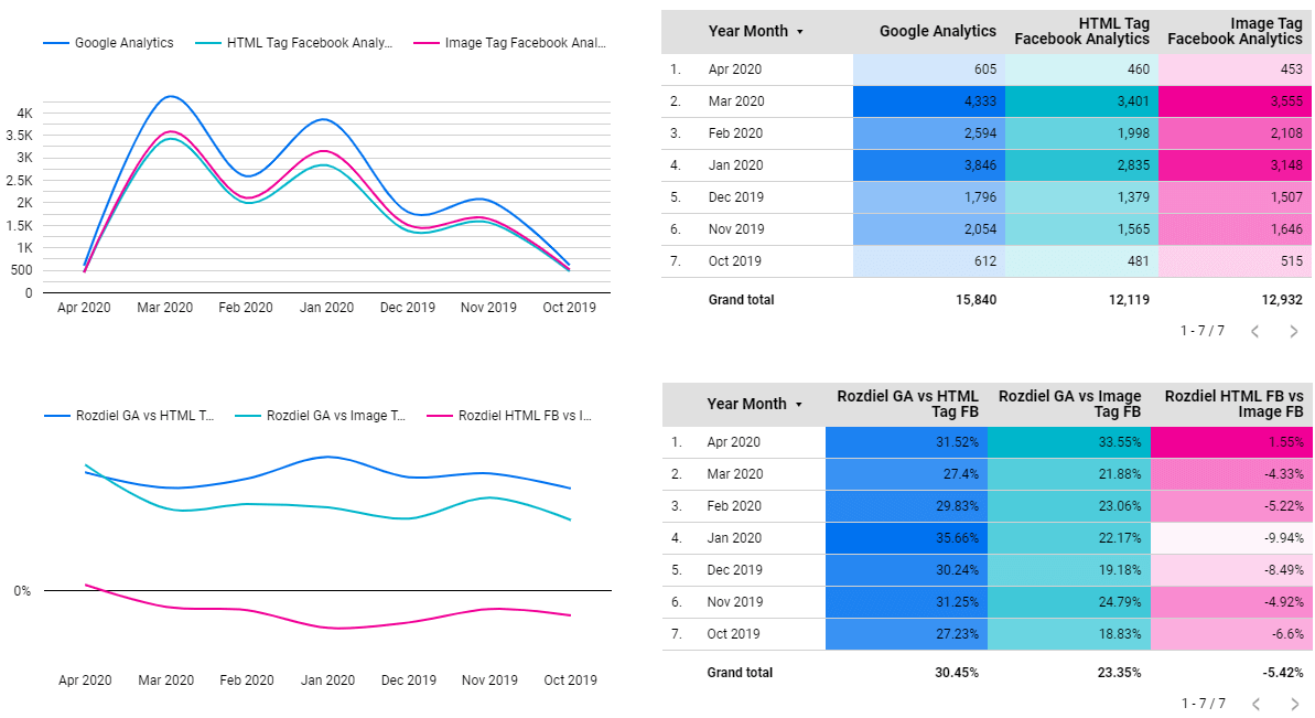 Google Analytics vs Facebook Analytics - Sessions