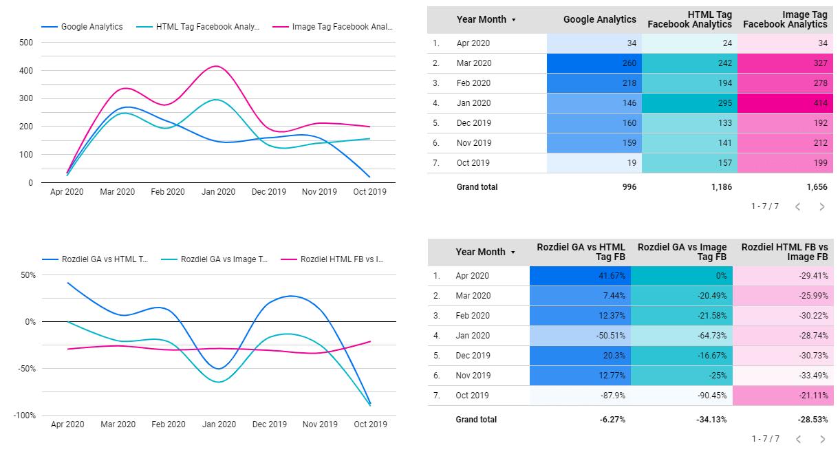 Google Analytics vs Facebook Analytics - Transactions