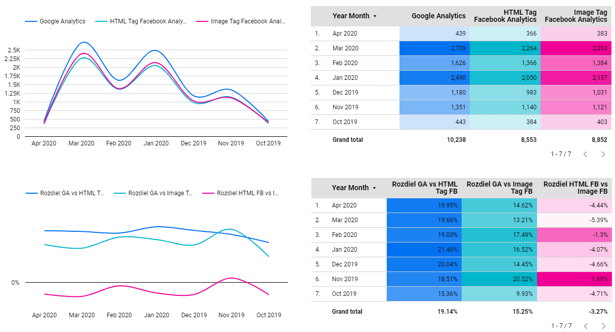 Google Analytics vs Facebook Analytics - Users