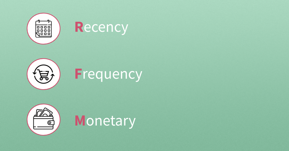 https://www.dase-analytics.com/blog/wp-content/uploads/RFM-Recency-Frequency-and-Monetary-Value.png