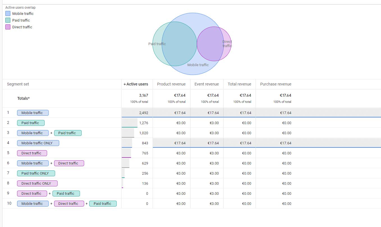 Segmenty a publiká v GA4 obr. 4
