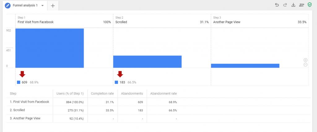 Funnel analysis Google Analytics App+Web
