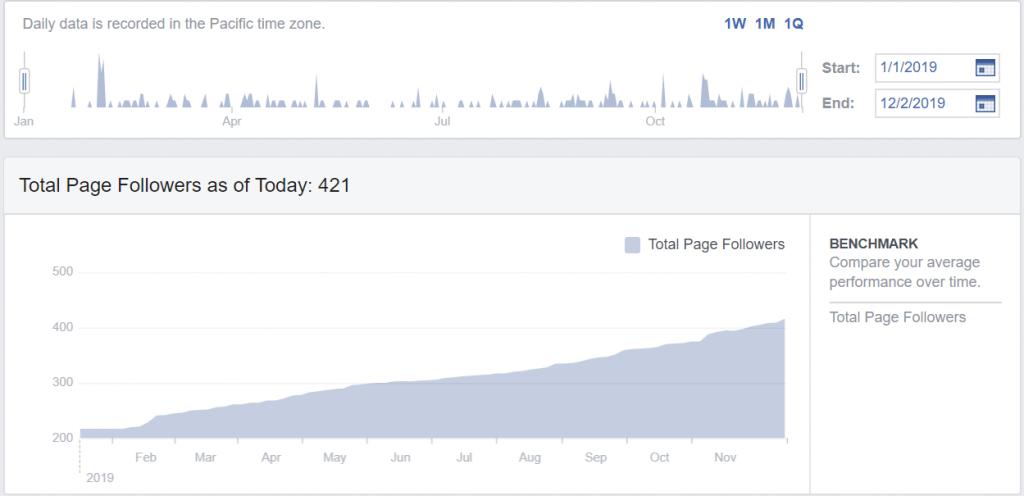 Facebook followers DASE Analytics
