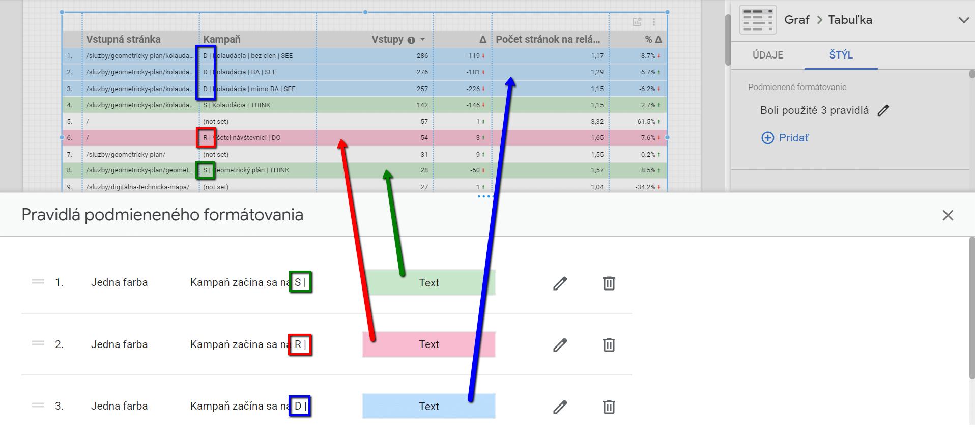 Podmienené formátovanie pre tabuľky v Google Data Studiu