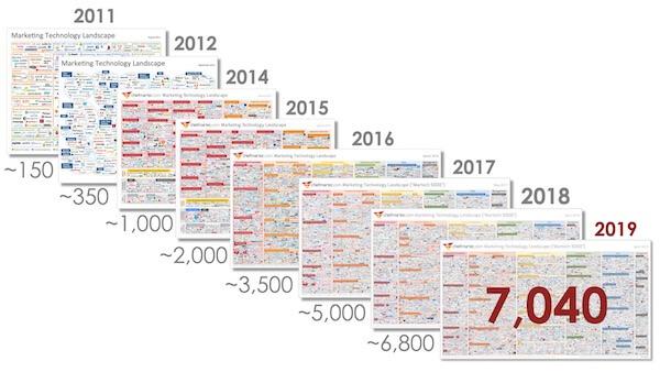 Grafika zobrazujúca vzrastajúci počet marketingových nástrojov naprieč rokmi