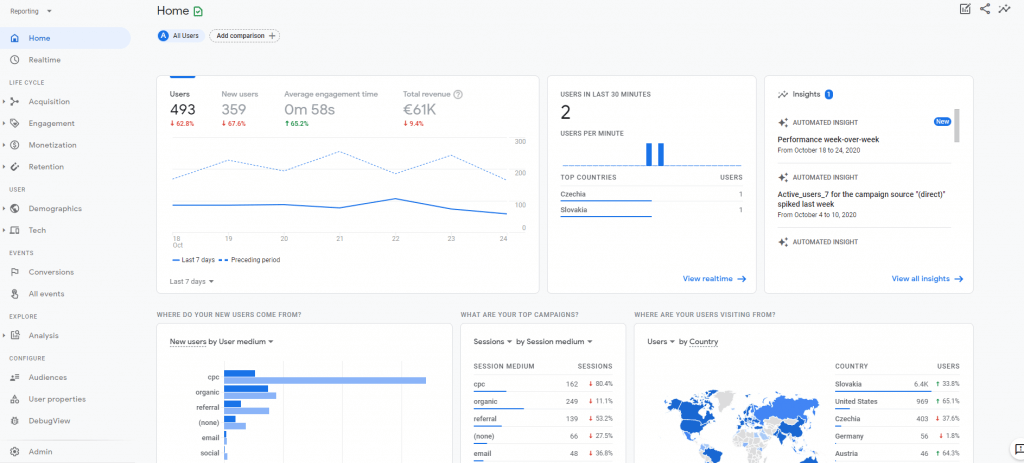 Nové usporiadanie reportov v Google Analytics 4