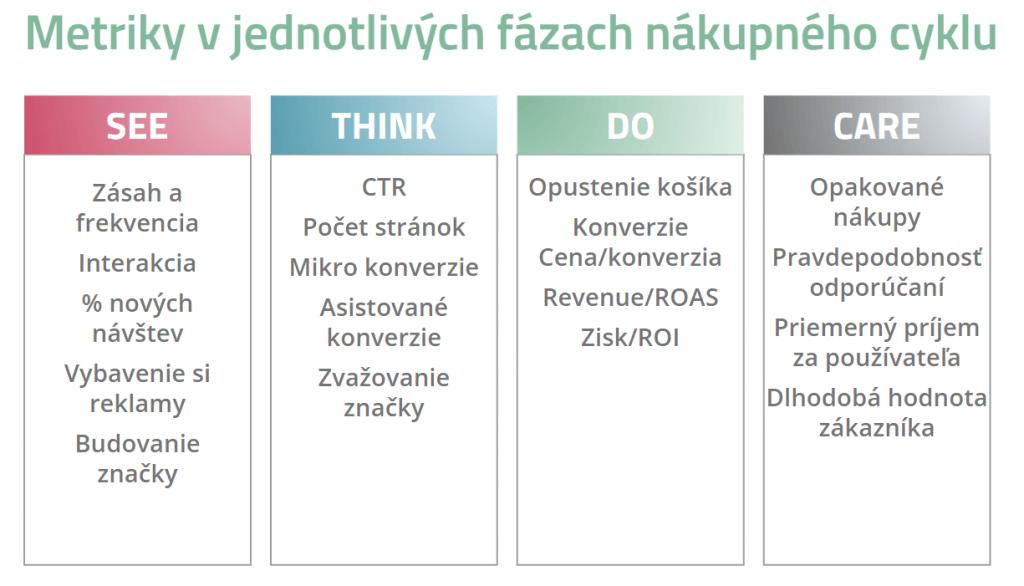 Tabuľka s príkladmi metrík pre jednotlivé fázy