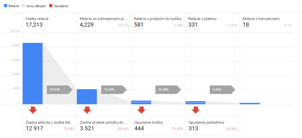 Funnel Nákupného správania v Google Analytics