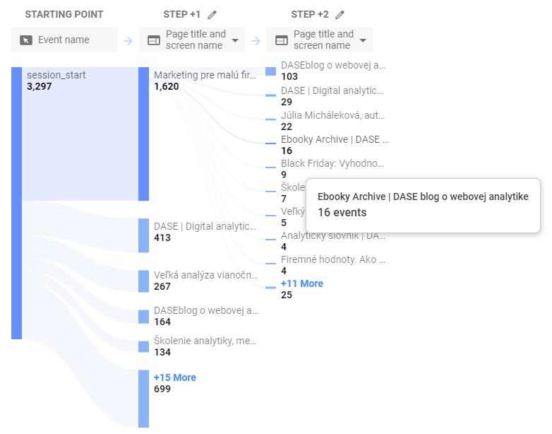 Path Analysis v novom Google Analytics App+Web.