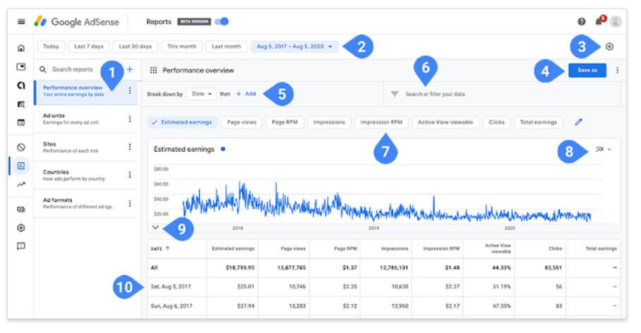 novinky - Google Adsense nový report 2020