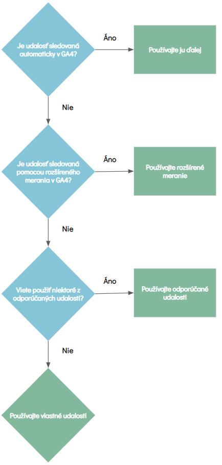 sledovanie udalosti v Google Analytics 4 - rozhodovací strom