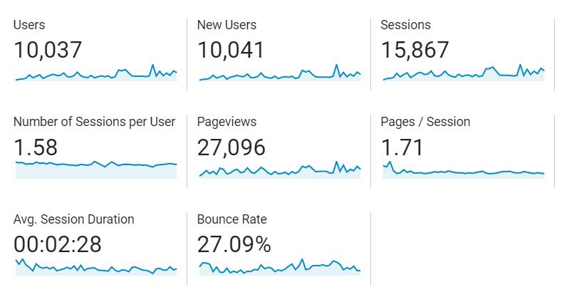 štatistiky webu DASE blog