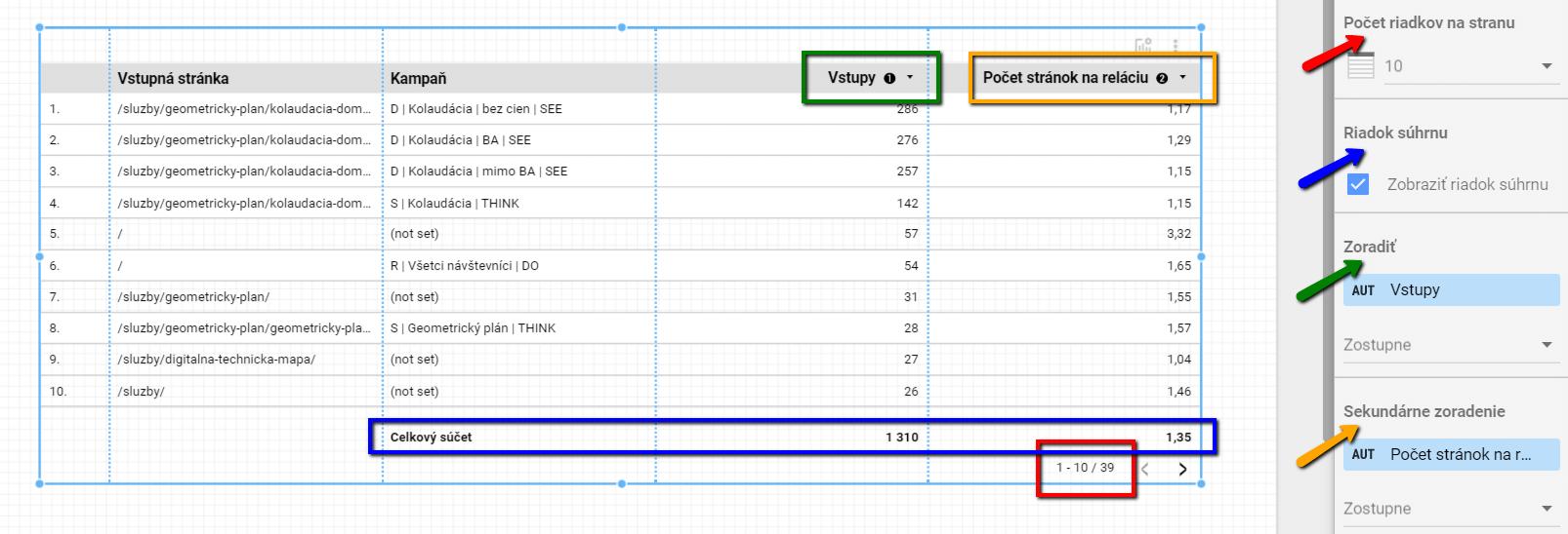 Radenie údajov v Google Data Studiu